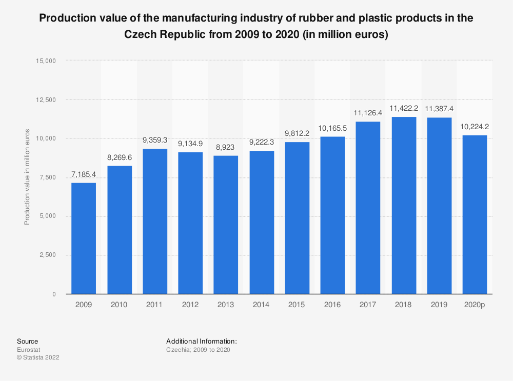 Statistic: Production value of the manufacturing industry of rubber and plastic products in the Czech Republic from 2008 to 2018 (in million euros) | Statista