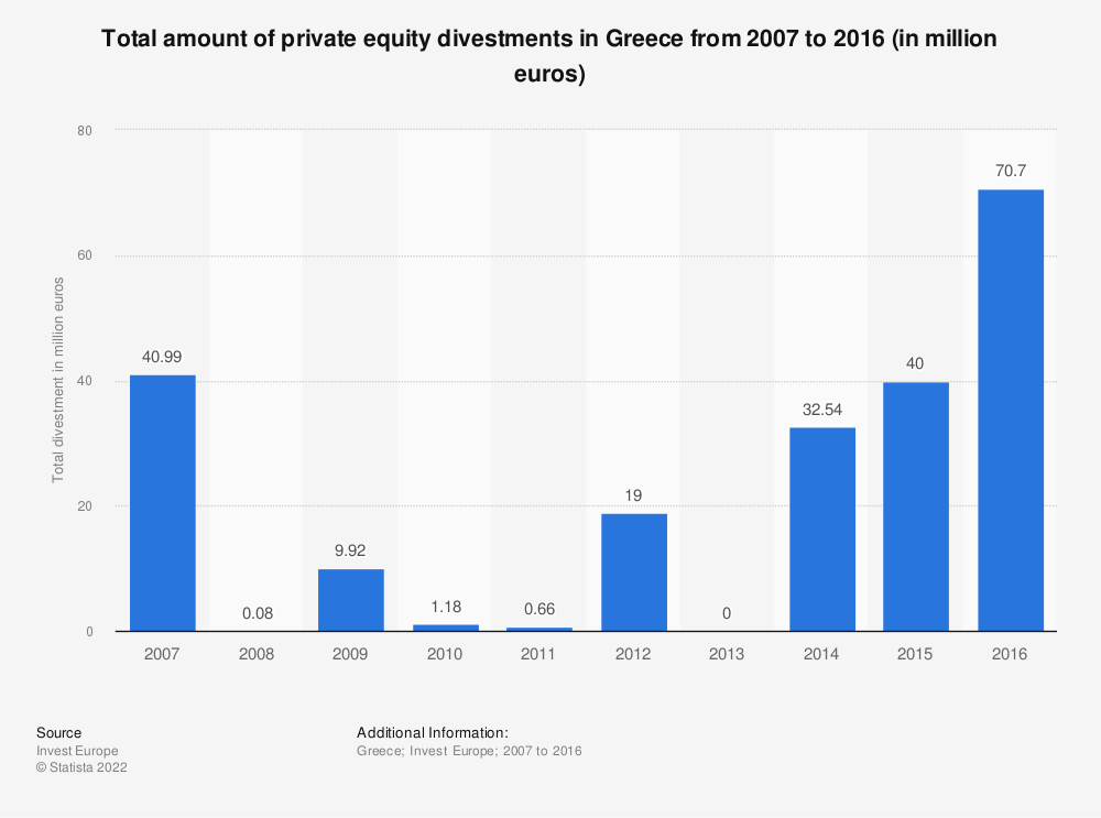 Statistic: Total amount of private equity divestments in Greece from 2007 to 2016 (in million euros) | Statista