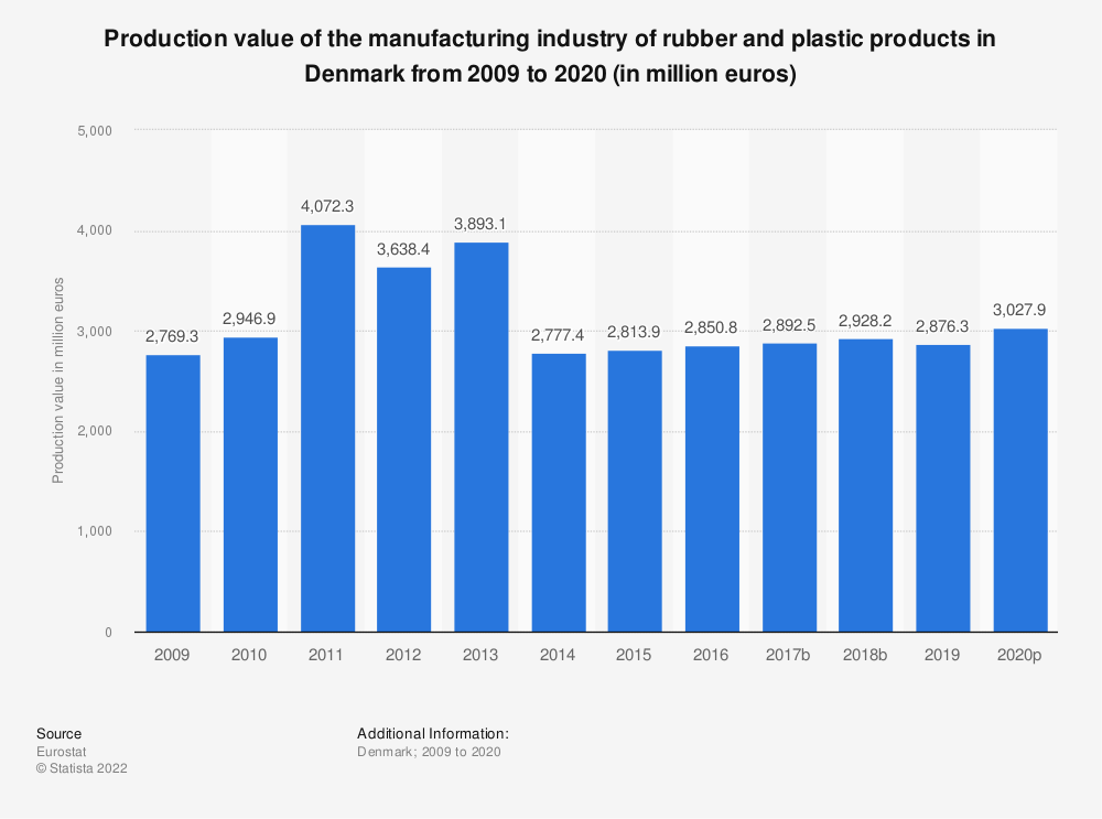 Statistic: Production value of the manufacturing industry of rubber and plastic products in Denmark from 2008 to 2018 (in million euros)   Statista