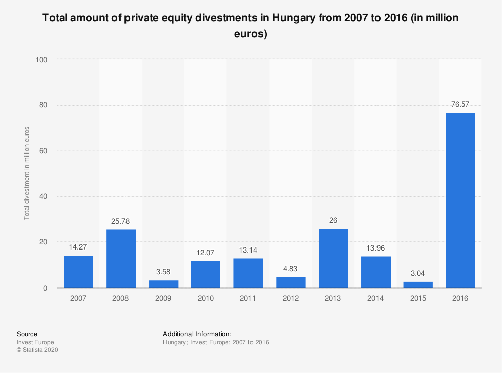 Statistic: Total amount of private equity divestments in Hungary from 2007 to 2016 (in million euros) | Statista