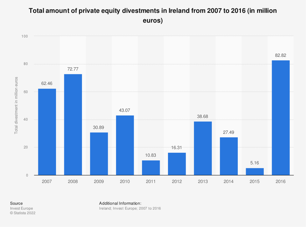 Statistic: Total amount of private equity divestments in Ireland from 2007 to 2016 (in million euros) | Statista