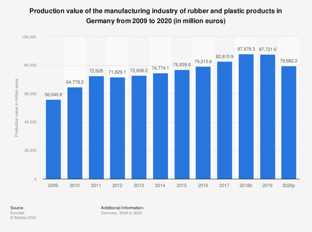 Statistic: Production value of the manufacturing industry of rubber and plastic products in Germany from 2008 to 2018 (in million euros) | Statista