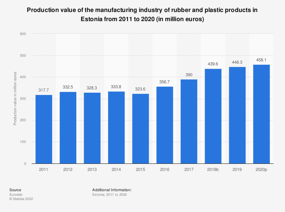 Statistic: Production value of the manufacturing industry of rubber and plastic products in Estonia from 2008 to 2015 (in million euros) | Statista