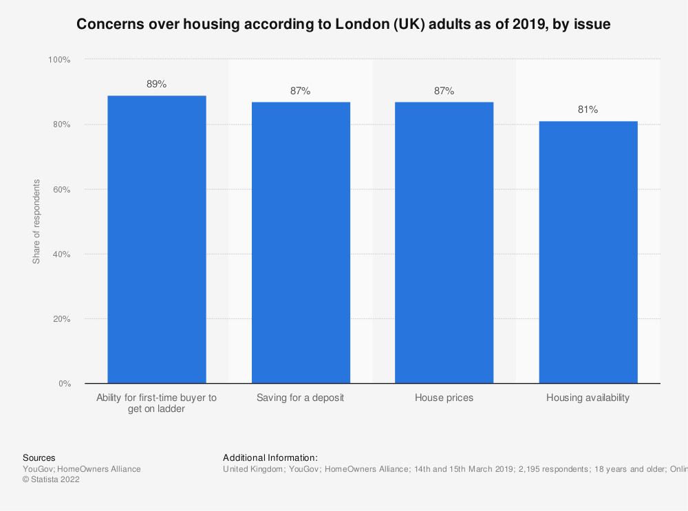 Statistic: Concerns over housing according to London (UK) adults as of 2019, by issue | Statista