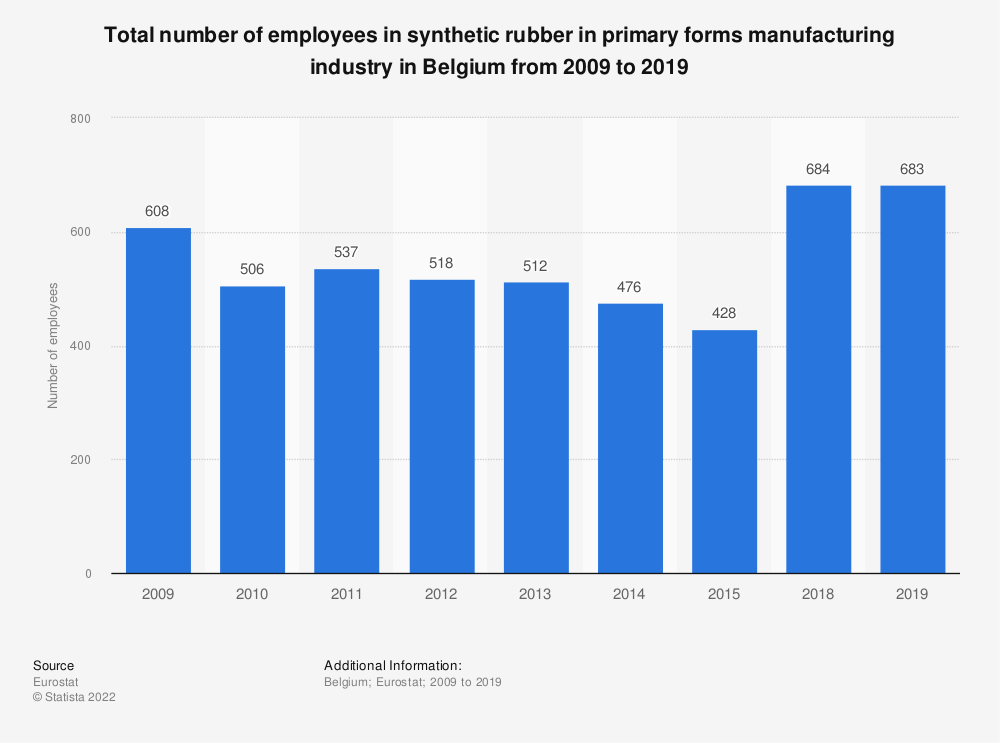 Statistic: Total number of employees in synthetic rubber in primary forms manufacturing industry in Belgium from 2009 to 2015 | Statista