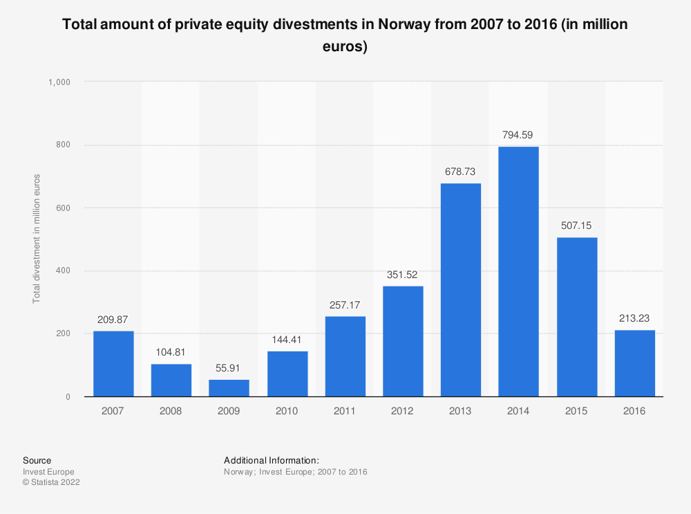 Statistic: Total amount of private equity divestments in Norway from 2007 to 2016 (in million euros) | Statista