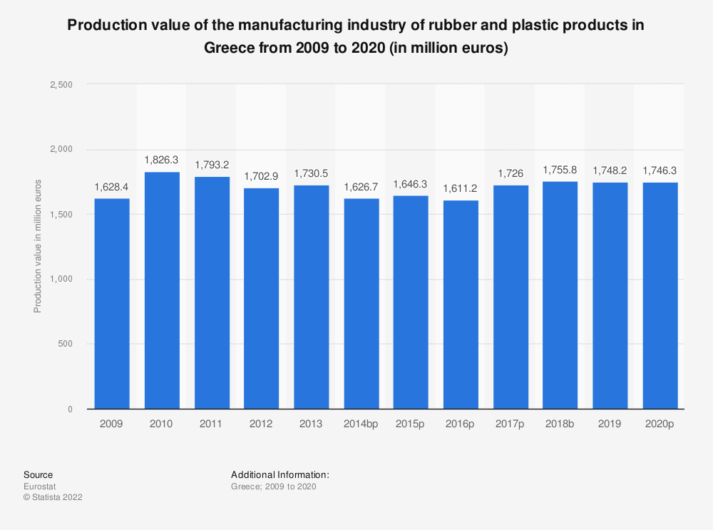 Statistic: Production value of the manufacturing industry of rubber and plastic products in Greece from 2008 to 2018 (in million euros) | Statista