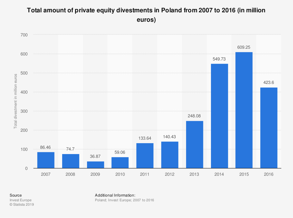 Statistic: Total amount of private equity divestments in Poland from 2007 to 2016 (in million euros) | Statista
