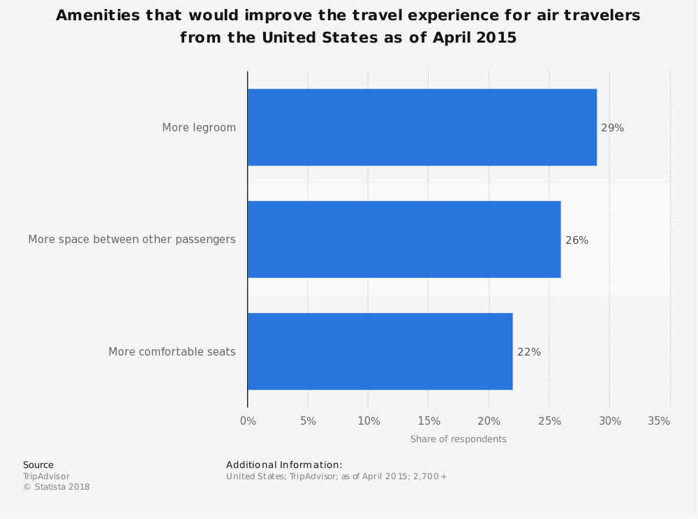 Statistic: Amenities that would improve the travel experience for air travelers from the United States as of April 2015 | Statista