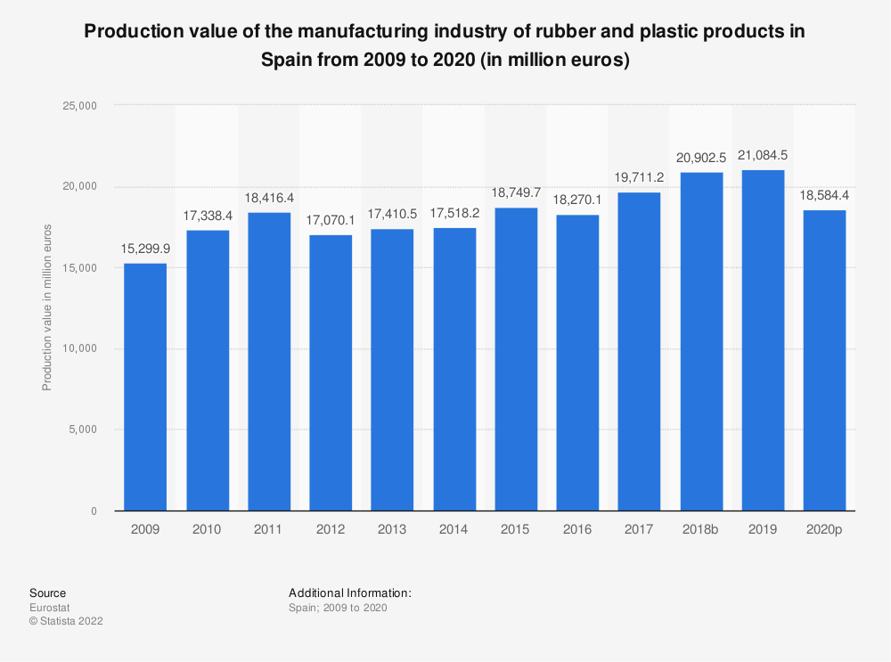 Statistic: Production value of the manufacturing industry of rubber and plastic products in Spain from 2008 to 2018 (in million euros) | Statista