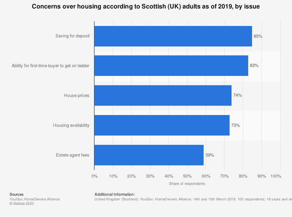 Statistic: Concerns over housing according to Scottish (UK) adults as of 2019, by issue | Statista