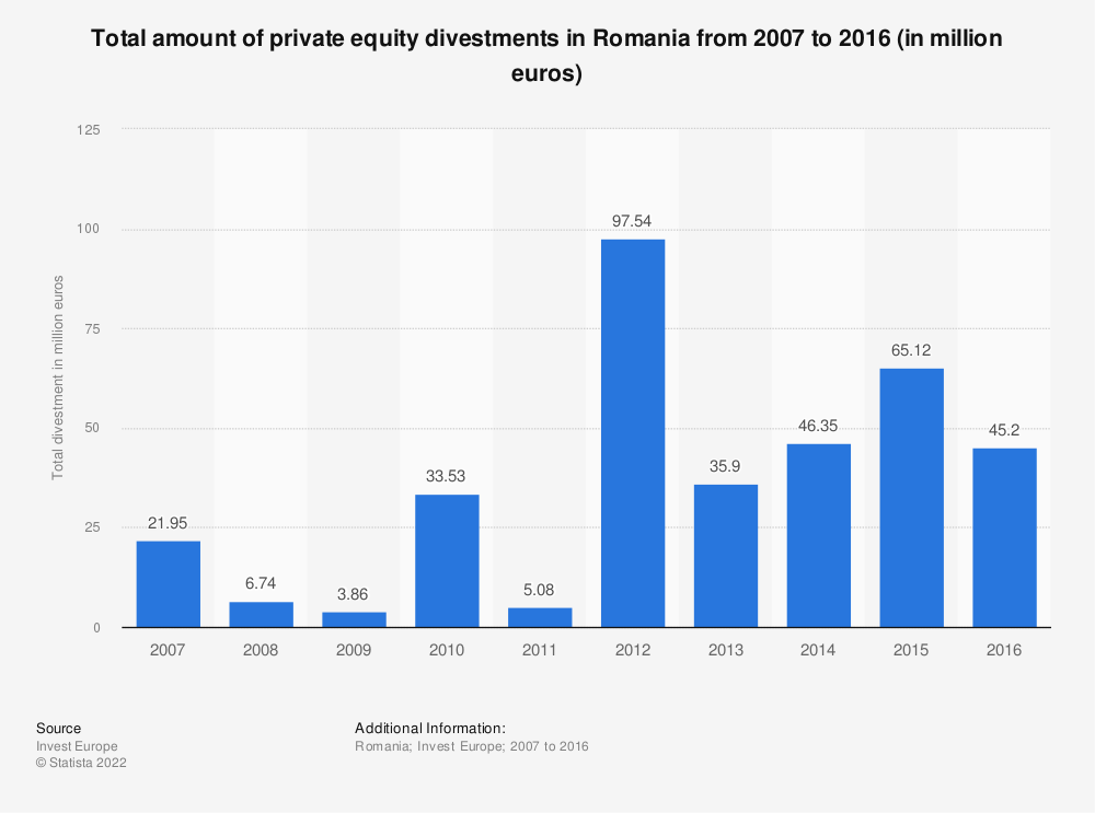 Statistic: Total amount of private equity divestments in Romania from 2007 to 2016 (in million euros) | Statista