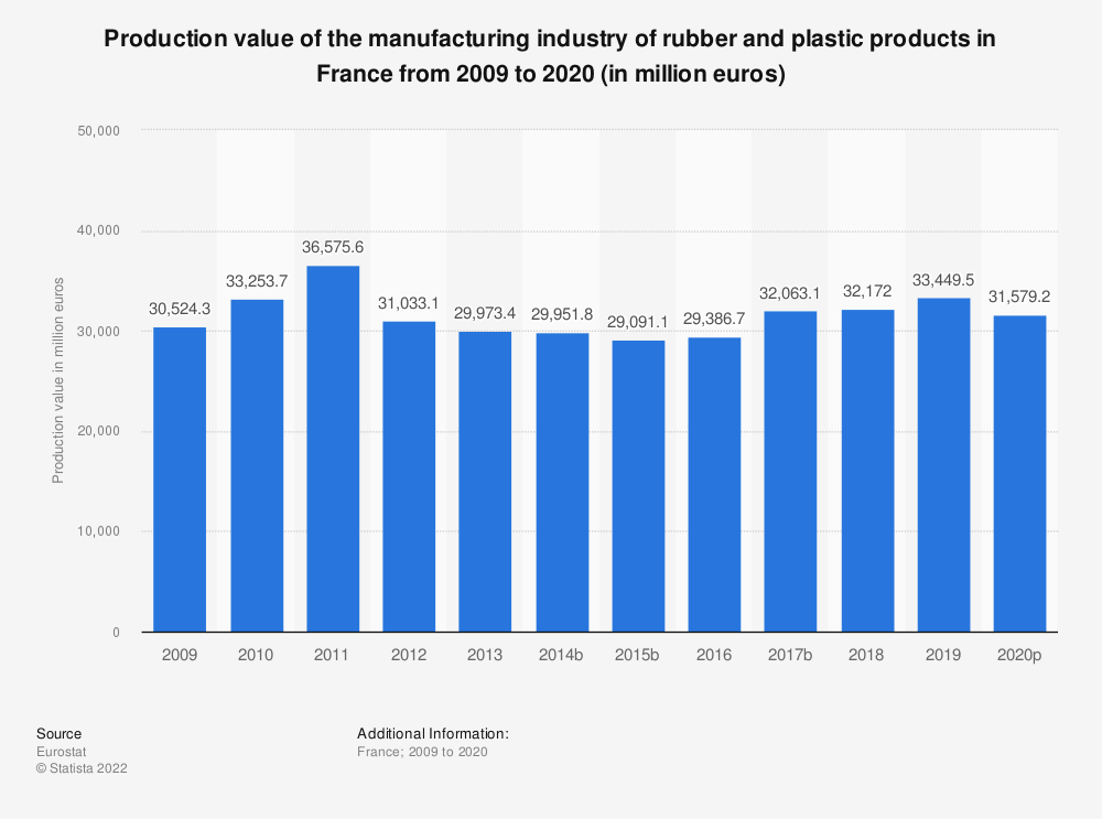 Statistic: Production value of the manufacturing industry of rubber and plastic products in France from 2008 to 2018 (in million euros)   Statista