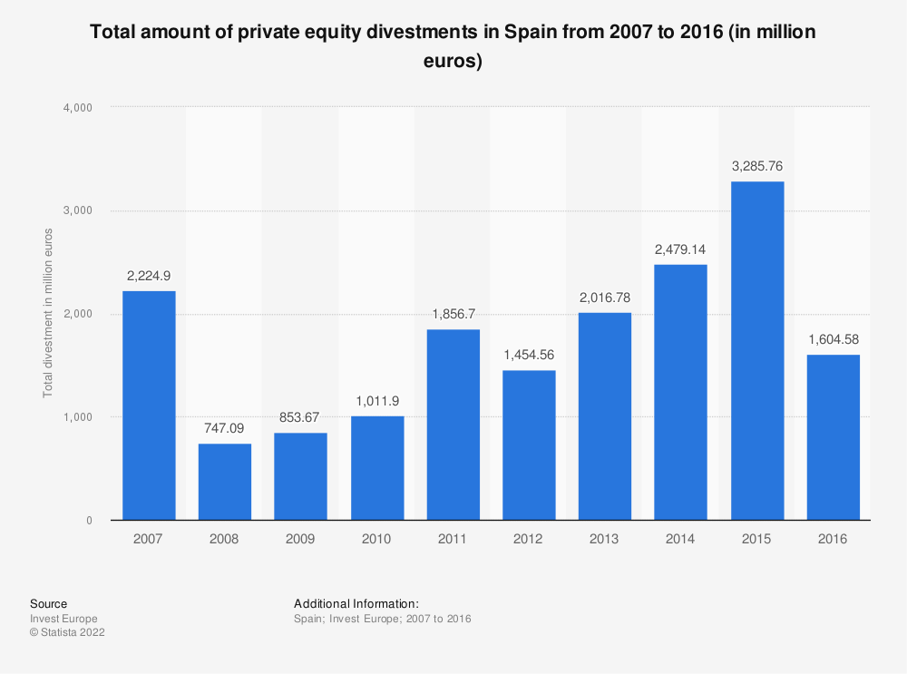 Statistic: Total amount of private equity divestments in Spain from 2007 to 2016 (in million euros) | Statista