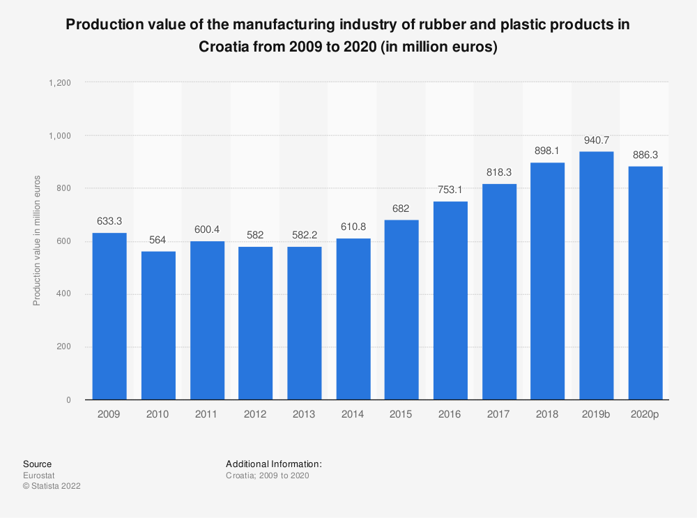Statistic: Production value of the manufacturing industry of rubber and plastic products in Croatia from 2008 to 2018 (in million euros) | Statista