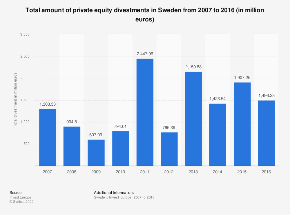 Statistic: Total amount of private equity divestments in Sweden from 2007 to 2016 (in million euros) | Statista