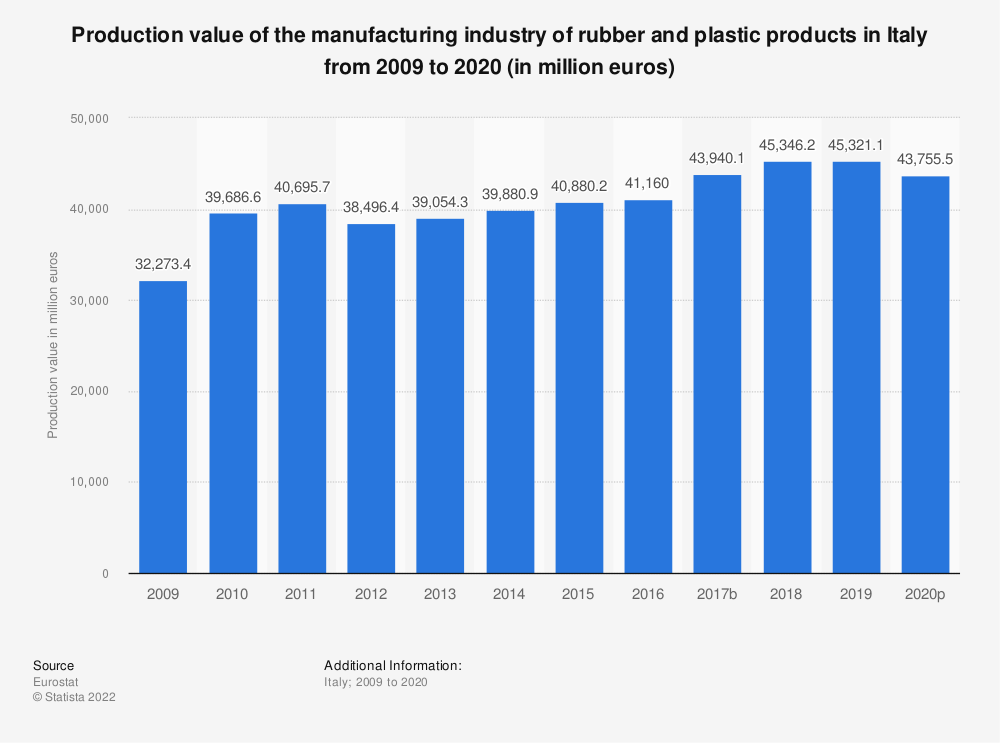 Statistic: Production value of the manufacturing industry of rubber and plastic products in Italy from 2008 to 2015 (in million euros) | Statista