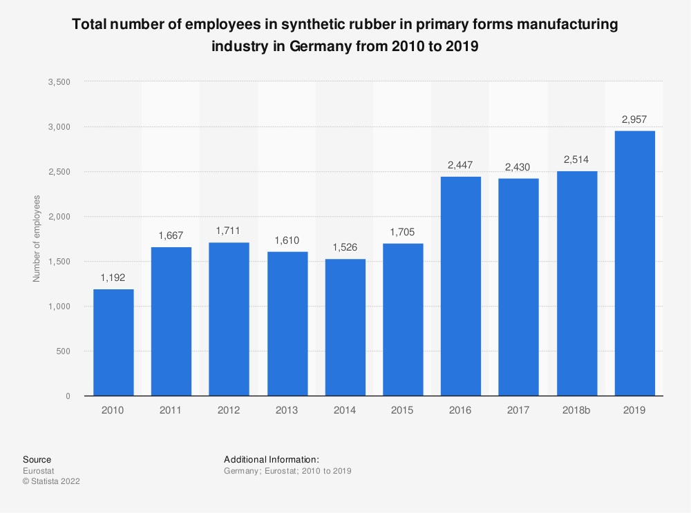Statistic: Total number of employees in synthetic rubber in primary forms manufacturing industry in Germany from 2008 to 2016 | Statista