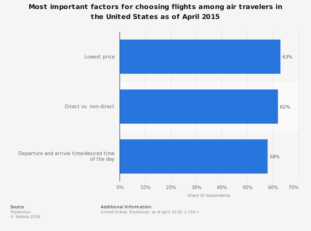 Statistic: Most important factors for choosing flights among air travelers in the United States as of April 2015 | Statista