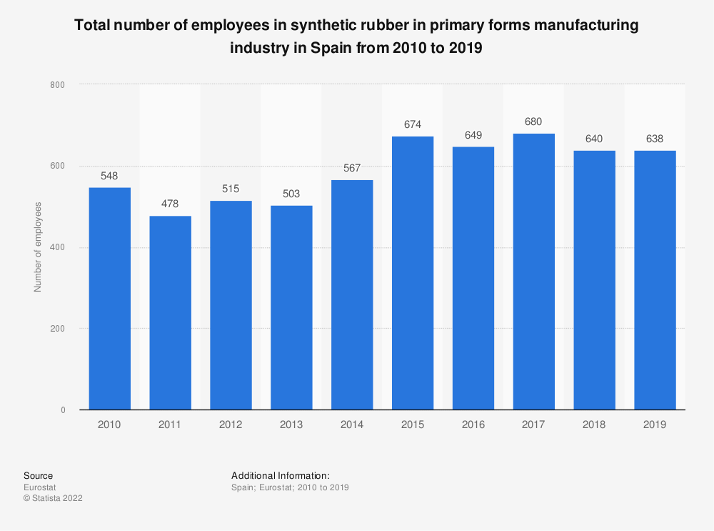 Statistic: Total number of employees in synthetic rubber in primary forms manufacturing industry in Spain from 2008 to 2016 | Statista