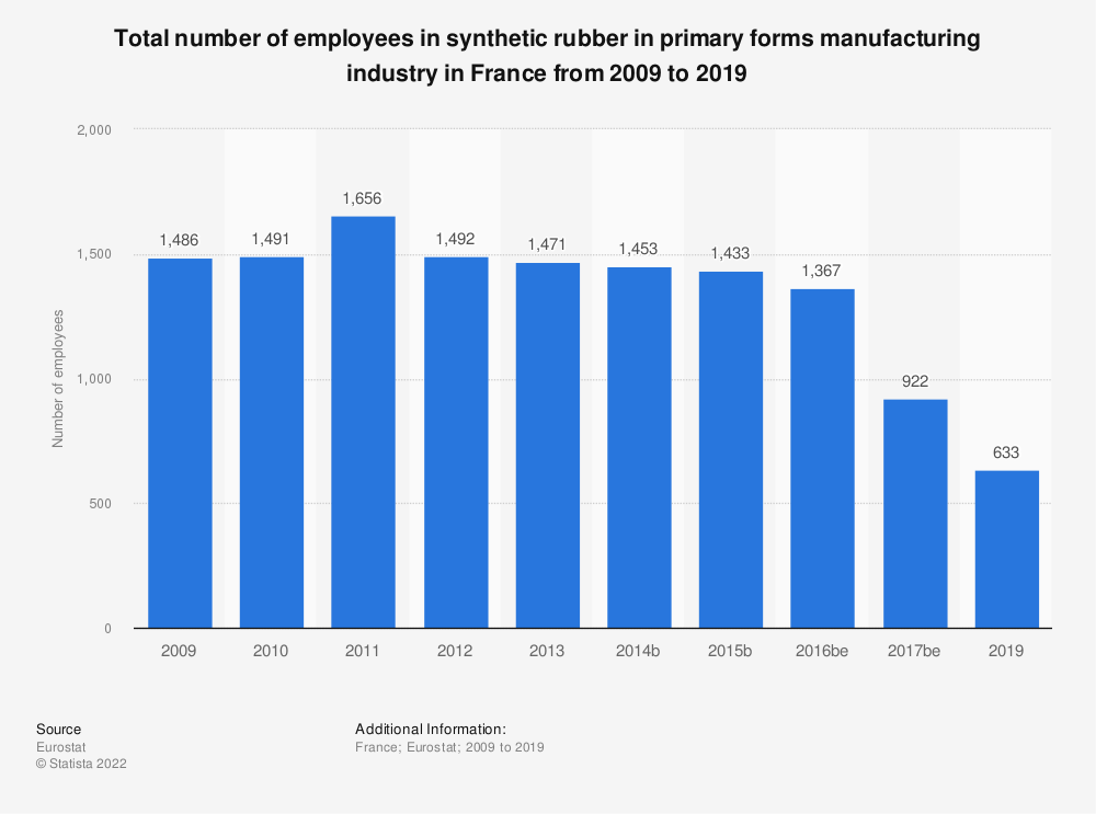 Statistic: Total number of employees in synthetic rubber in primary forms manufacturing industry in France from 2009 to 2016 | Statista