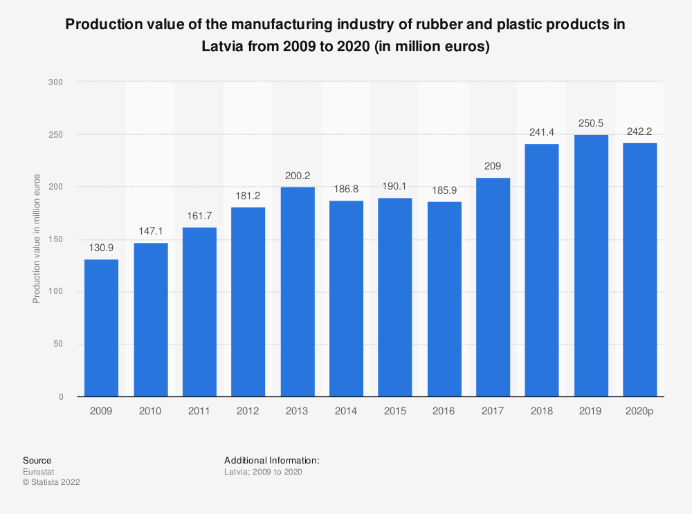 Statistic: Production value of the manufacturing industry of rubber and plastic products in Latvia from 2008 to 2018 (in million euros) | Statista