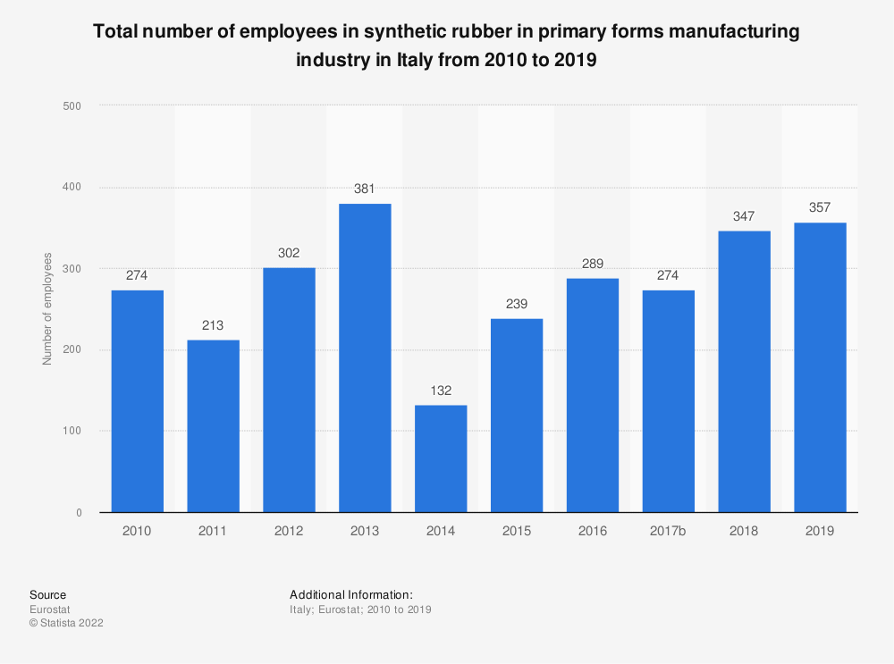 Statistic: Total number of employees in synthetic rubber in primary forms manufacturing industry in Italy from 2008 to 2016 | Statista