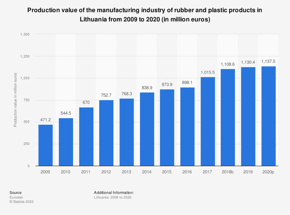 Statistic: Production value of the manufacturing industry of rubber and plastic products in Lithuania from 2008 to 2018 (in million euros) | Statista