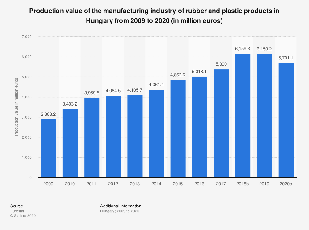 Statistic: Production value of the manufacturing industry of rubber and plastic products in Hungary from 2008 to 2018 (in million euros) | Statista