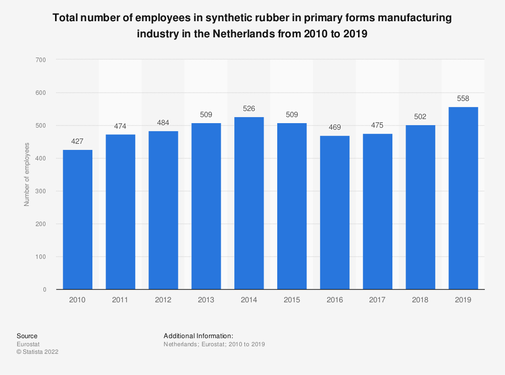 Statistic: Total number of employees in synthetic rubber in primary forms manufacturing industry in the Netherlands from 2008 to 2016 | Statista
