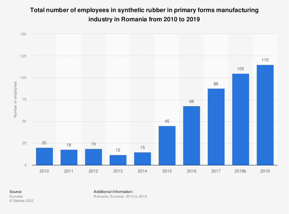 Statistic: Total number of employees in synthetic rubber in primary forms manufacturing industry in Romania from 2008 to 2016 | Statista