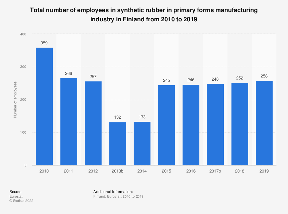 Statistic: Total number of employees in synthetic rubber in primary forms manufacturing industry in Finland from 2008 to 2016 | Statista