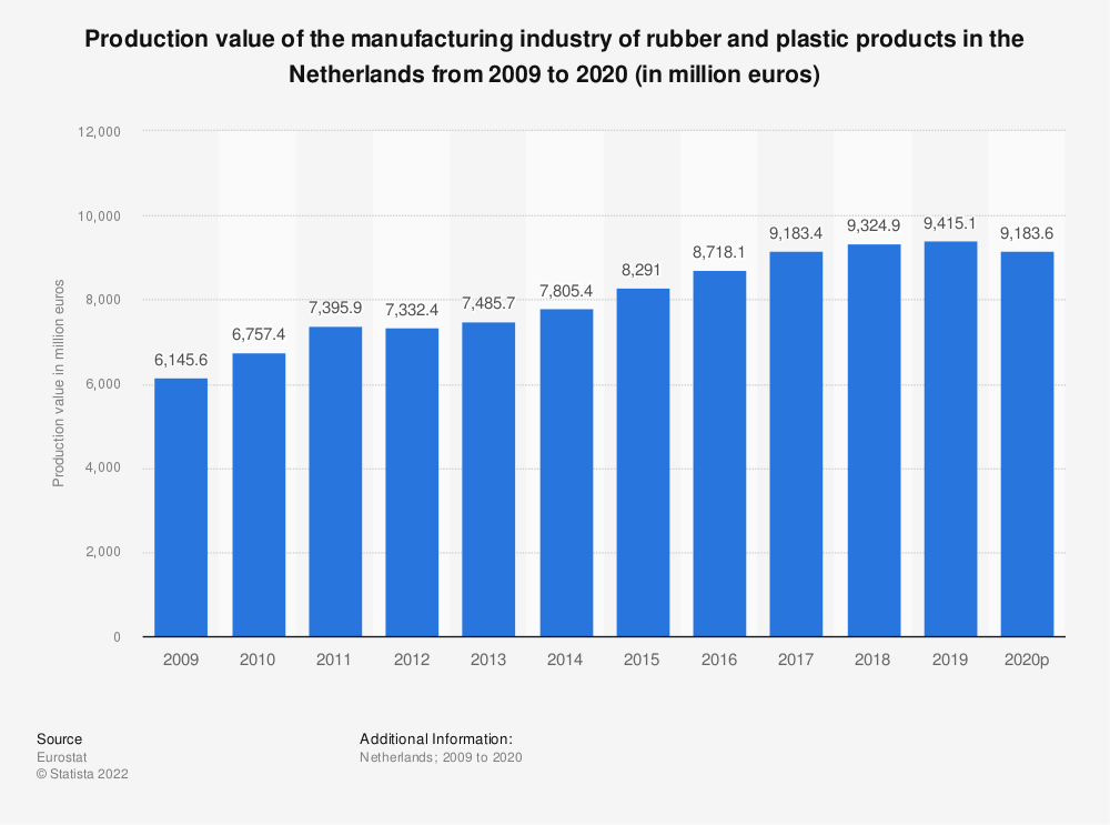 Statistic: Production value of the manufacturing industry of rubber and plastic products in the Netherlands from 2008 to 2018 (in million euros) | Statista