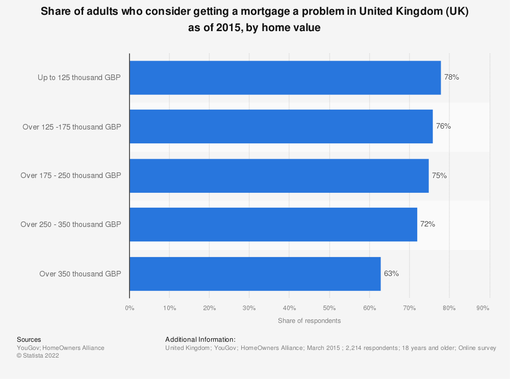 Statistic: Share of adults who consider getting a mortgage a problem in United Kingdom (UK) as of 2015, by home value | Statista