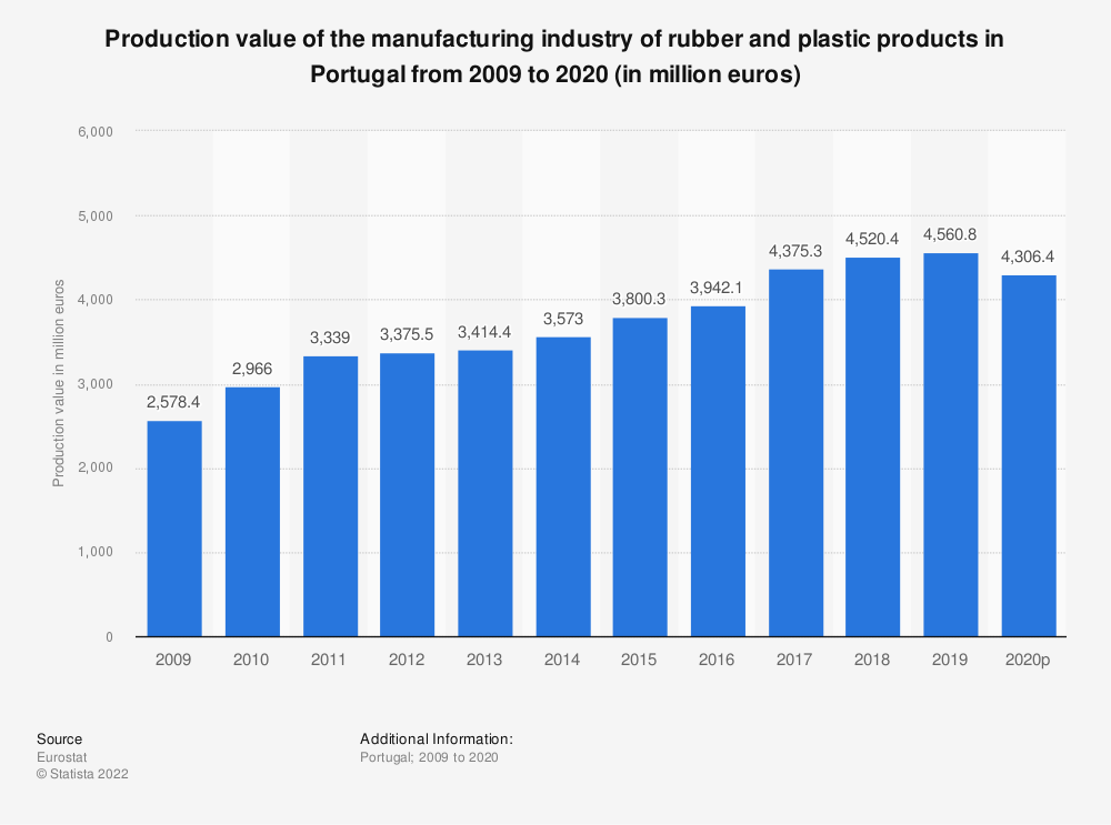 Statistic: Production value of the manufacturing industry of rubber and plastic products in Portugal from 2008 to 2018 (in million euros) | Statista