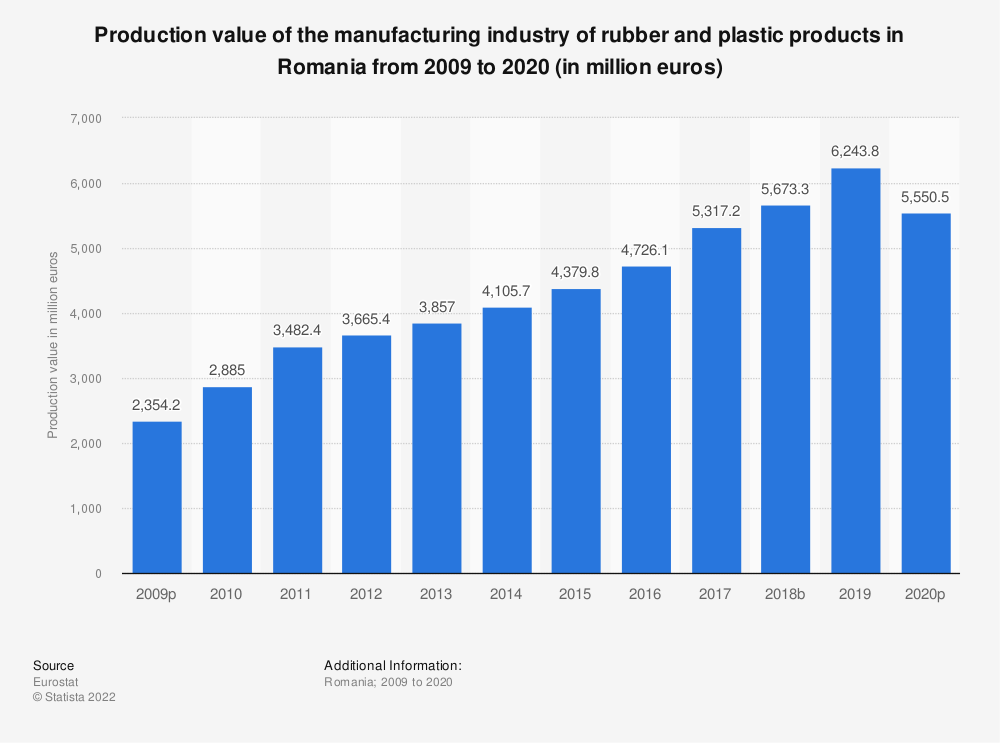 Statistic: Production value of the manufacturing industry of rubber and plastic products in Romania from 2008 to 2018 (in million euros) | Statista