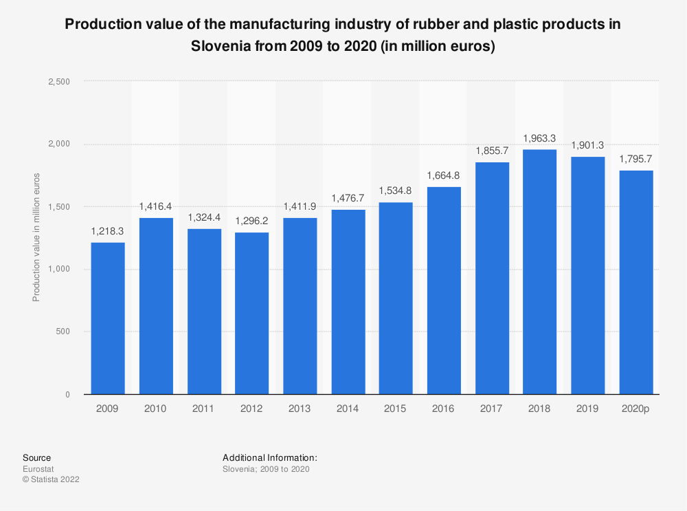 Statistic: Production value of the manufacturing industry of rubber and plastic products in Slovenia from 2008 to 2015 (in million euros) | Statista