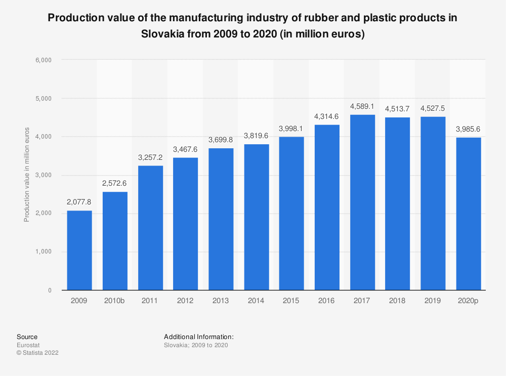 Statistic: Production value of the manufacturing industry of rubber and plastic products in Slovakia from 2008 to 2018 (in million euros) | Statista
