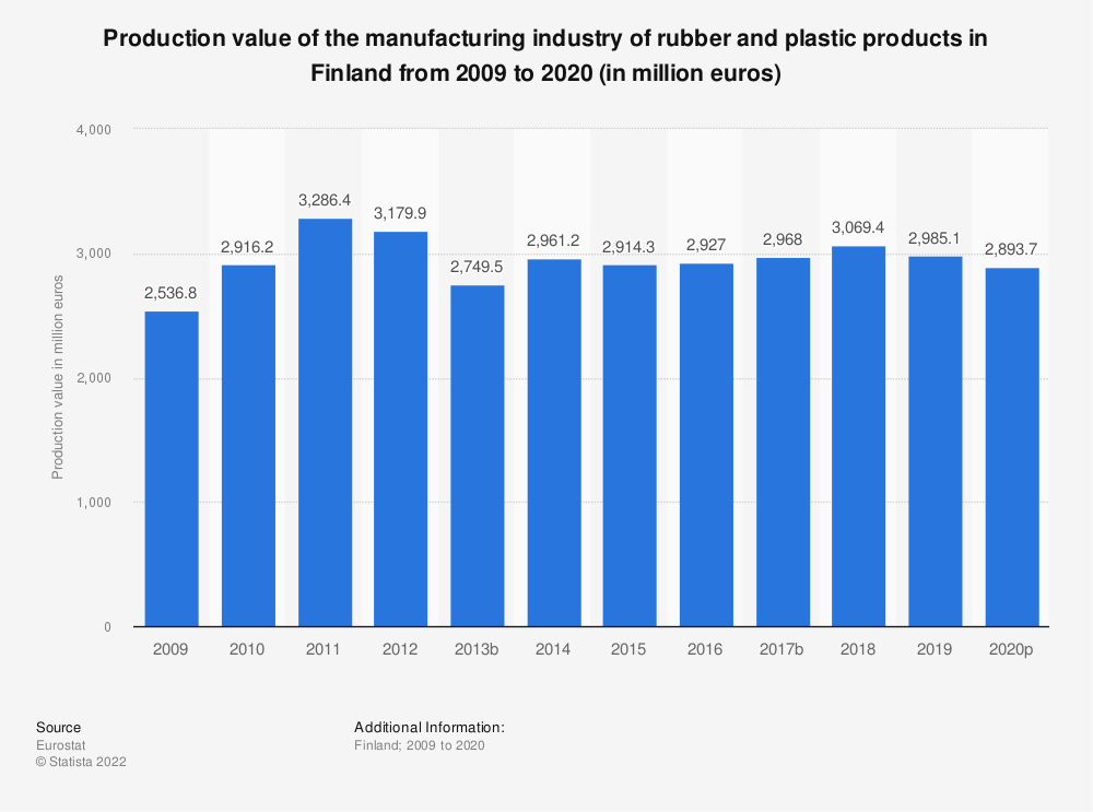 Statistic: Production value of the manufacturing industry of rubber and plastic products in Finland from 2008 to 2018 (in million euros) | Statista