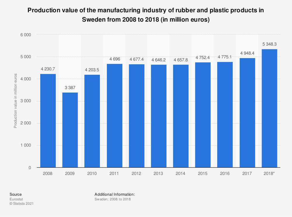 Statistic: Production value of the manufacturing industry of rubber and plastic products in Sweden from 2008 to 2018 (in million euros) | Statista