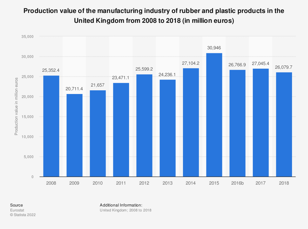 Statistic: Production value of the manufacturing industry of rubber and plastic products in the United Kingdom from 2008 to 2015 (in million euros) | Statista