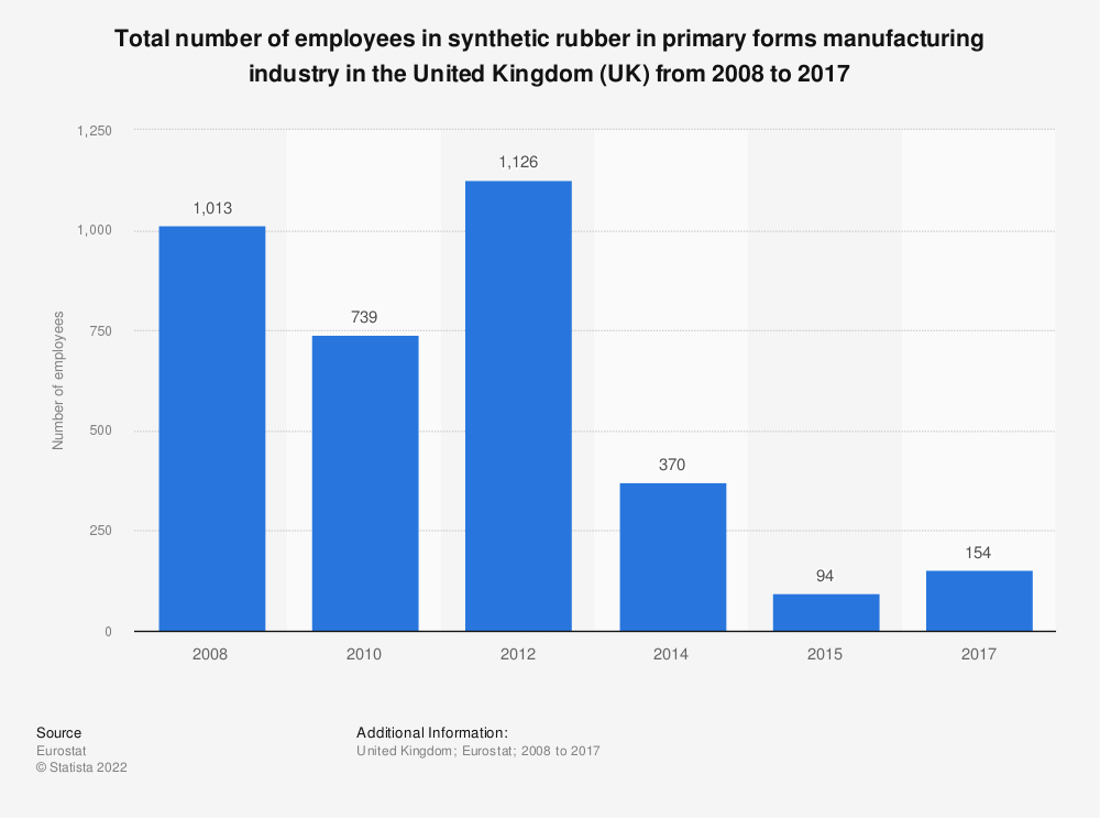 Statistic: Total number of employees in synthetic rubber in primary forms manufacturing industry in the United Kingdom (UK) from 2008 to 2015 | Statista