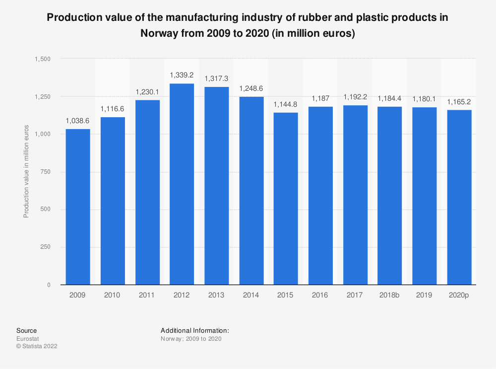 Statistic: Production value of the manufacturing industry of rubber and plastic products in Norway from 2008 to 2018 (in million euros) | Statista