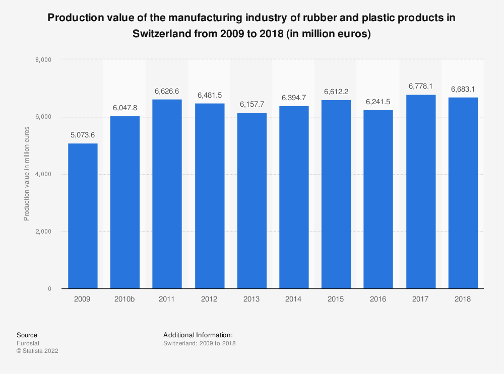 Statistic: Production value of the manufacturing industry of rubber and plastic products in Switzerland from 2009 to 2018 (in million euros) | Statista