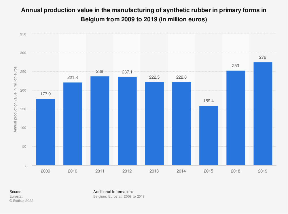 Statistic: Annual production value in the manufacturing of synthetic rubber in primary forms in Belgium from 2009 to 2015 (in million euros) | Statista