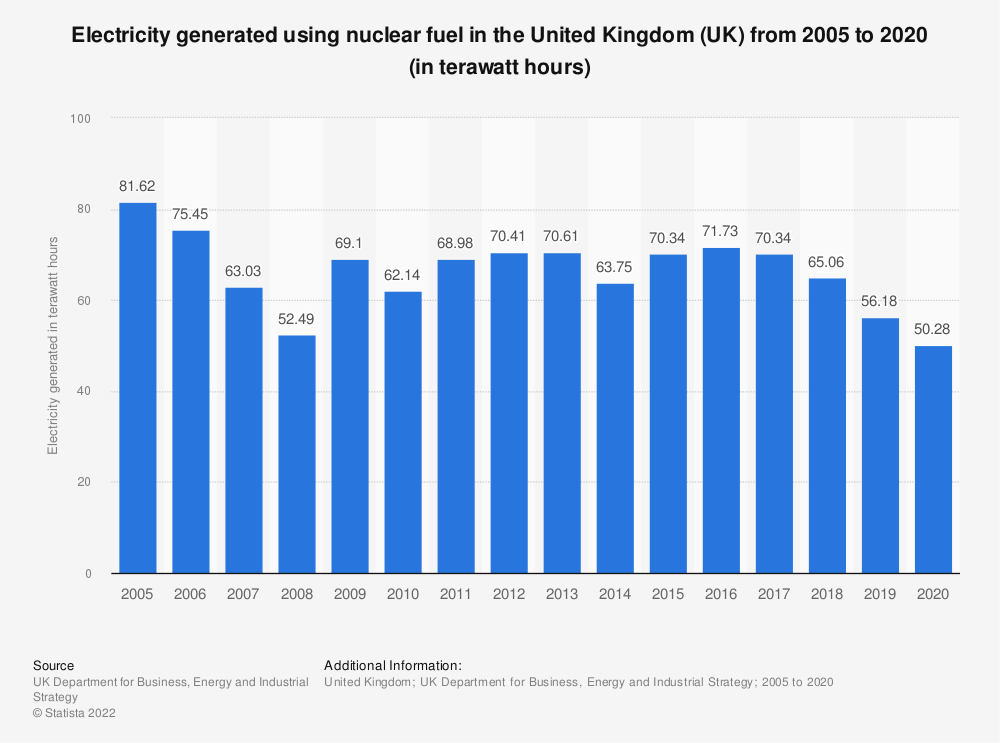 Statistic: Amount of electricity supplied using nuclear fuel in the United Kingdom (UK) from 2005 to 2017 (in terawatt-hours) | Statista