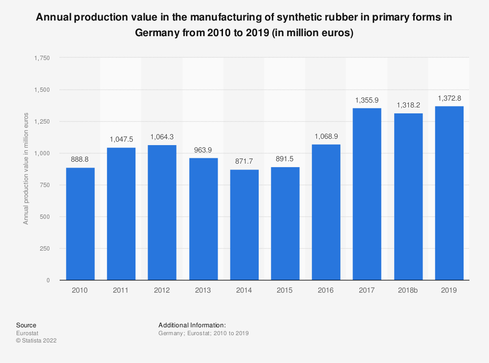 Statistic: Annual production value in the manufacturing of synthetic rubber in primary forms in Germany from 2008 to 2016 (in million euros) | Statista