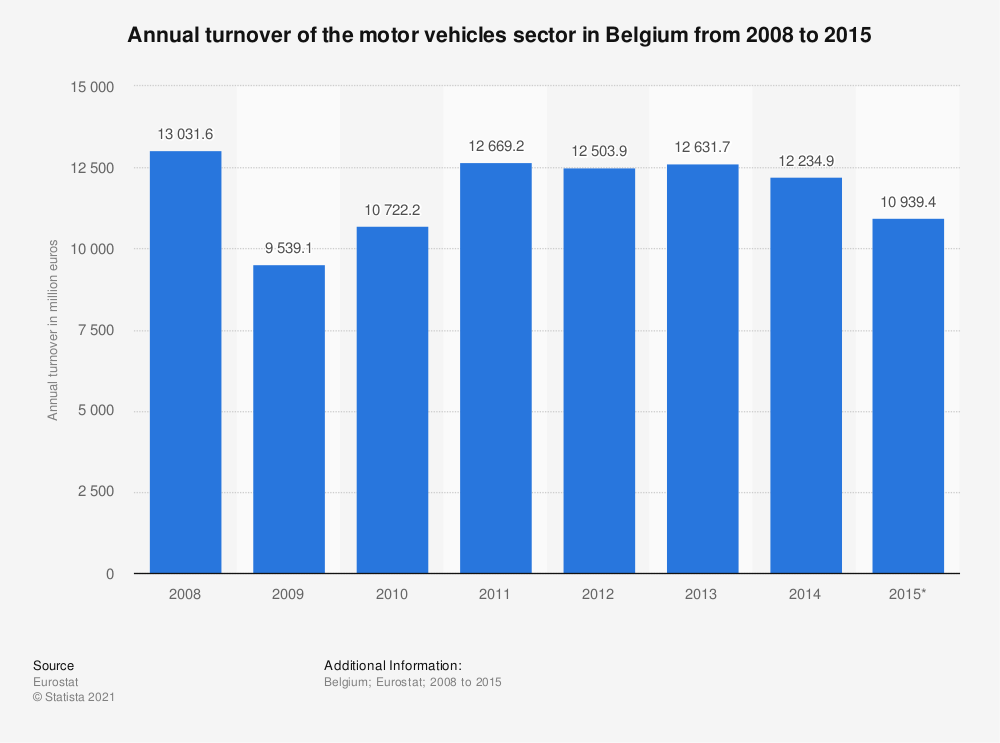 Statistic: Annual turnover of the motor vehicles sector in Belgium from 2008 to 2015 | Statista