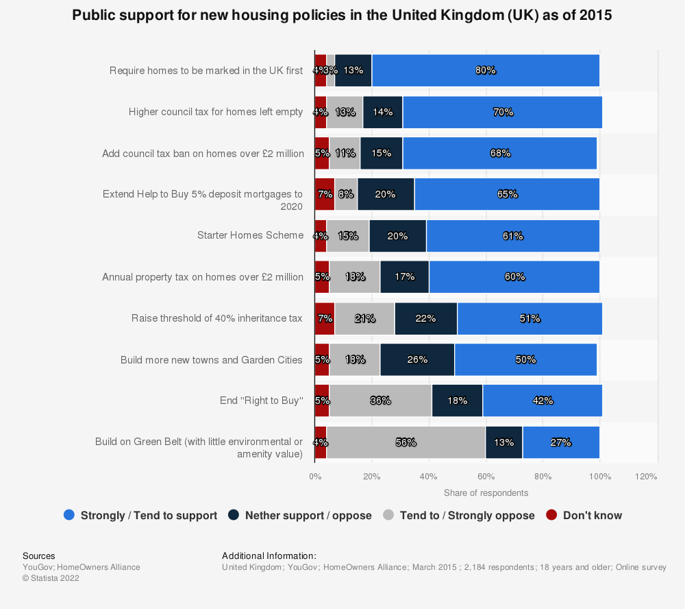 Statistic: Public support for new housing policies in the United Kingdom (UK) as of 2015 | Statista