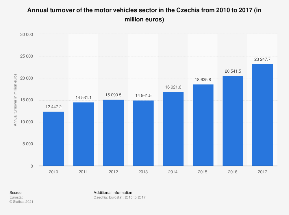 Statistic: Annual turnover of the motor vehicles sector in the Czechia from 2010 to 2017 (in million euros) | Statista